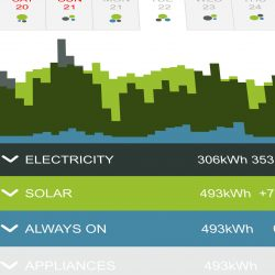 Smartphone application for analyzing electricity consumption - photovoltaic installation - electricity consumption
